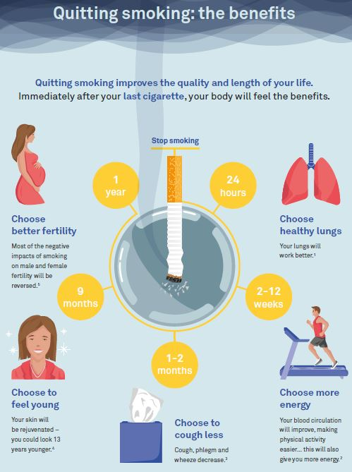 ERS ELF quitting smoking the benefits1